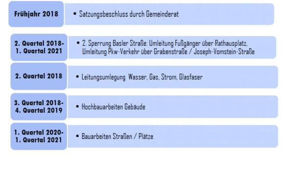 """Zeitplan Stadtsanierung """"An der B3"""""""