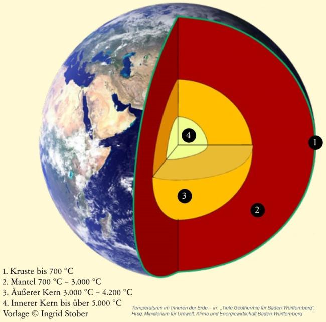 Grafik Temperaturen im Inneren der Erde