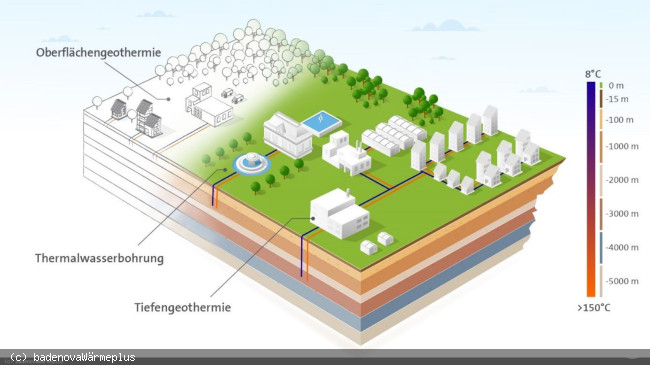 Darstellung der Geothermiearten