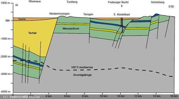 Schaubild der Geologie innerhalb des Breisgaus