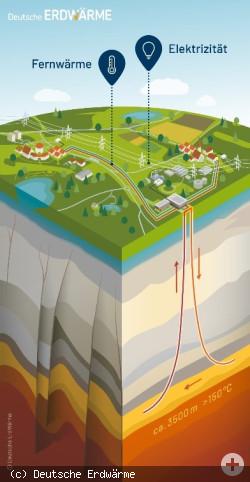 Schaubild Tiefe Geothermie