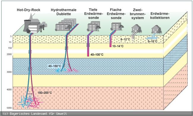 Darstellung der verschiedenen Arten der Geothermie